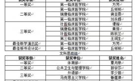 【喜訊】我科教師方芳榮獲廣西中醫藥大學第八屆中青年教師教學基本功比賽醫學臨床組一等獎